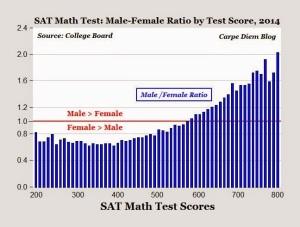 SAT Math scores gender6