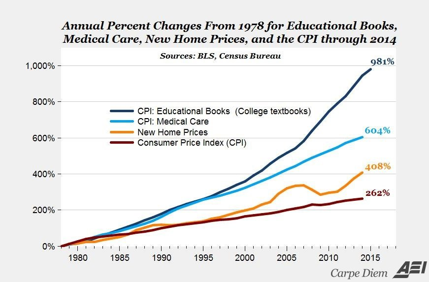 plot of rising prices of college textbooks relative to new home prices