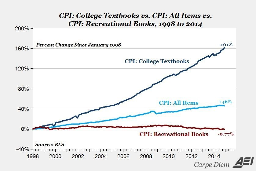 plot of rising prices of college textbooks relative to consumper price index of all items