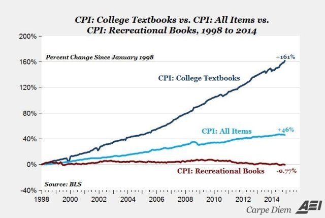 Cost of Textbooks versus Everything Else