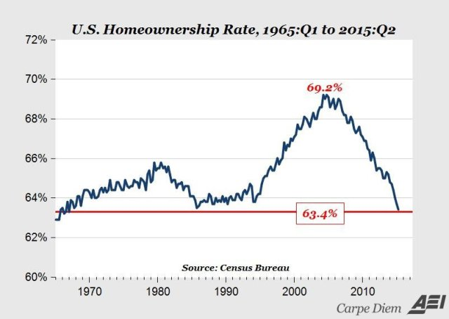 Home ownership US