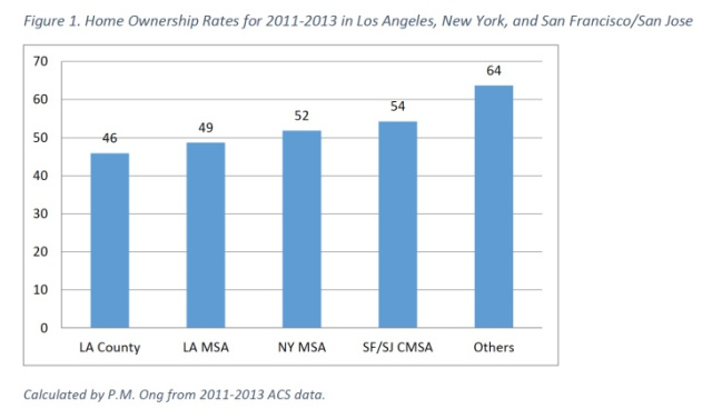 Home Ownership LA County