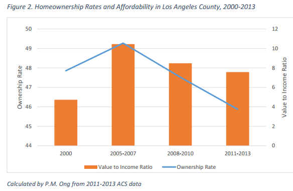 Home Ownership Rates value-to-income-los-angeles