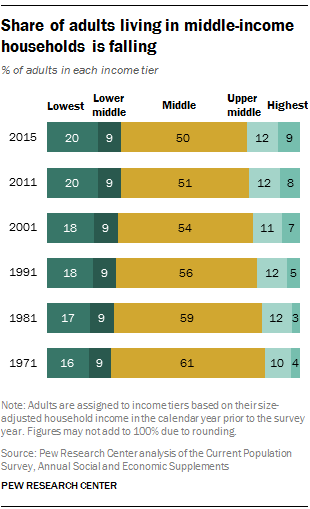 Middle Income Adults