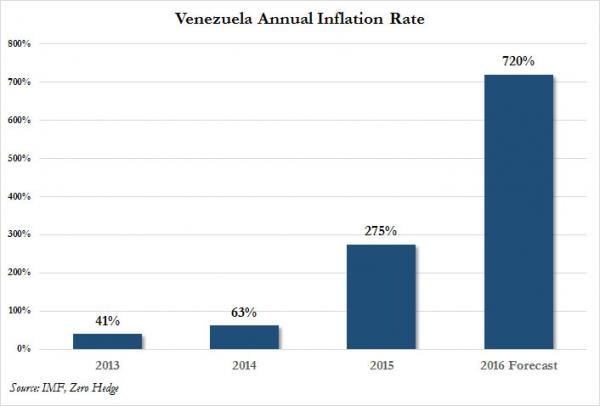 Venezuela Inflation 4659292_orig